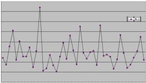変化の激しいグラフ