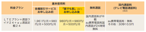 iPhone5料金プラン